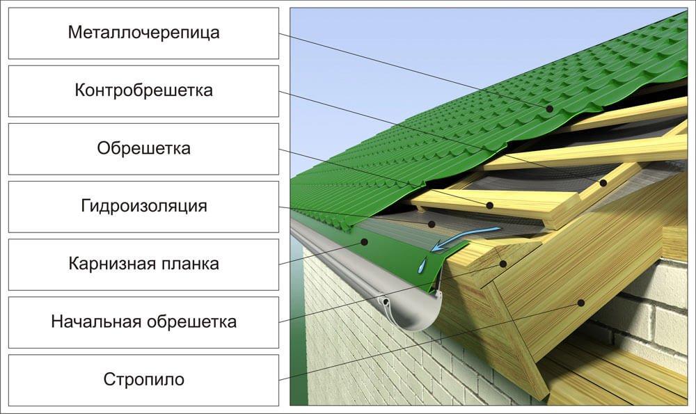 конструкция крыши под металлочерепицу