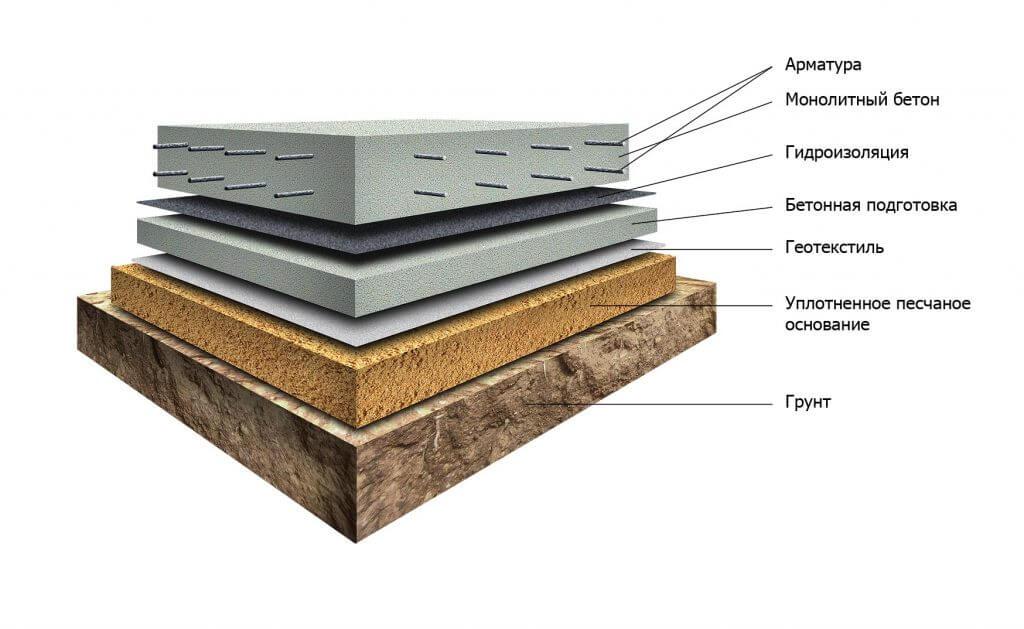 Пирог монолитной плиты фундамента