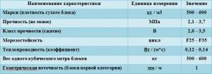 Конструкционный газосиликат характеристики