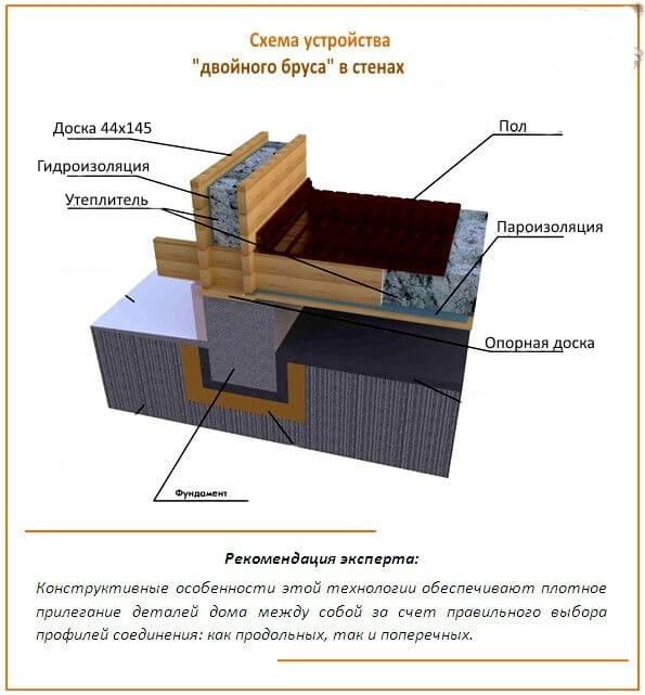 схема устройства дома из двойного бруса