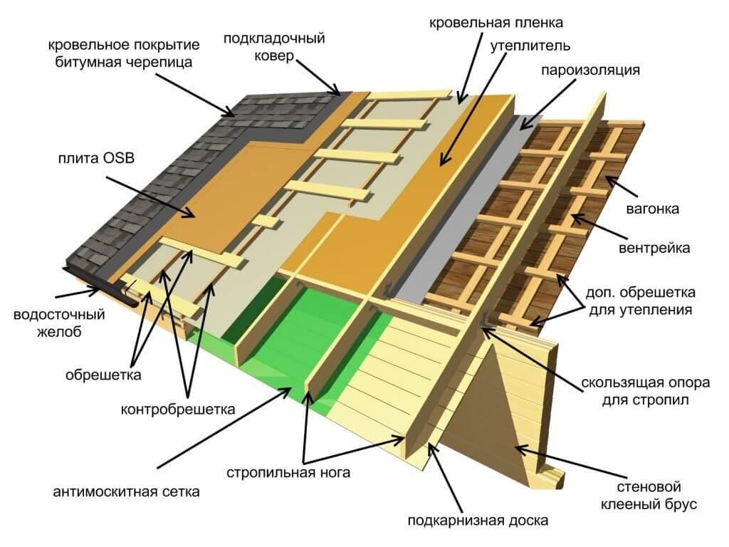 схема крыши из гибкой черепицы