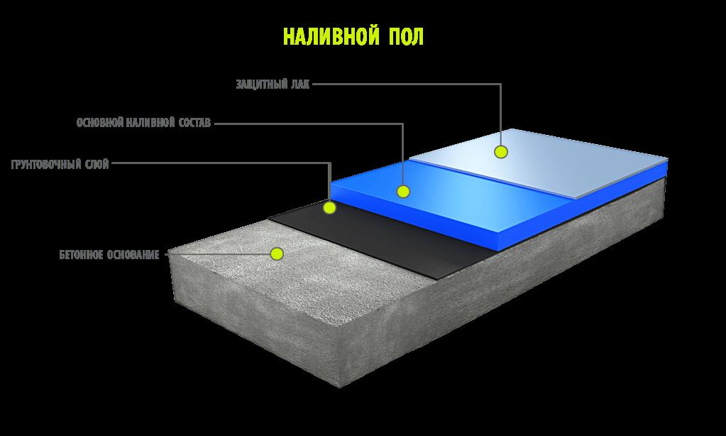 наливной пол структура