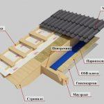 Устройство крыши. Гидроизоляция утепление и вентиляция