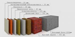 Теплопроводность материалов таблица снип