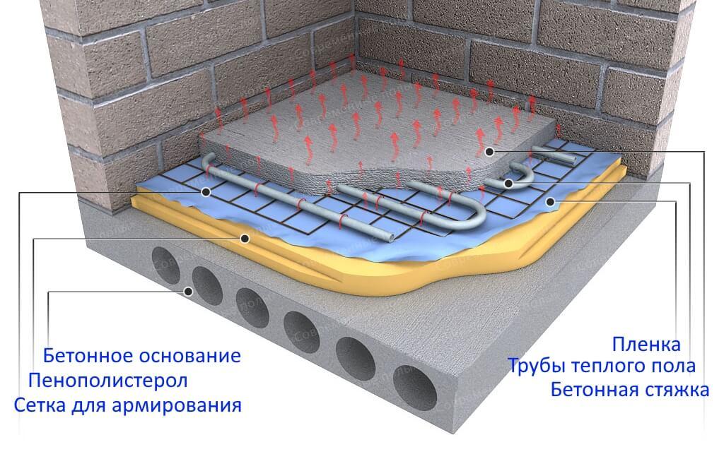 Водяной теплый пол по бетонному основанию