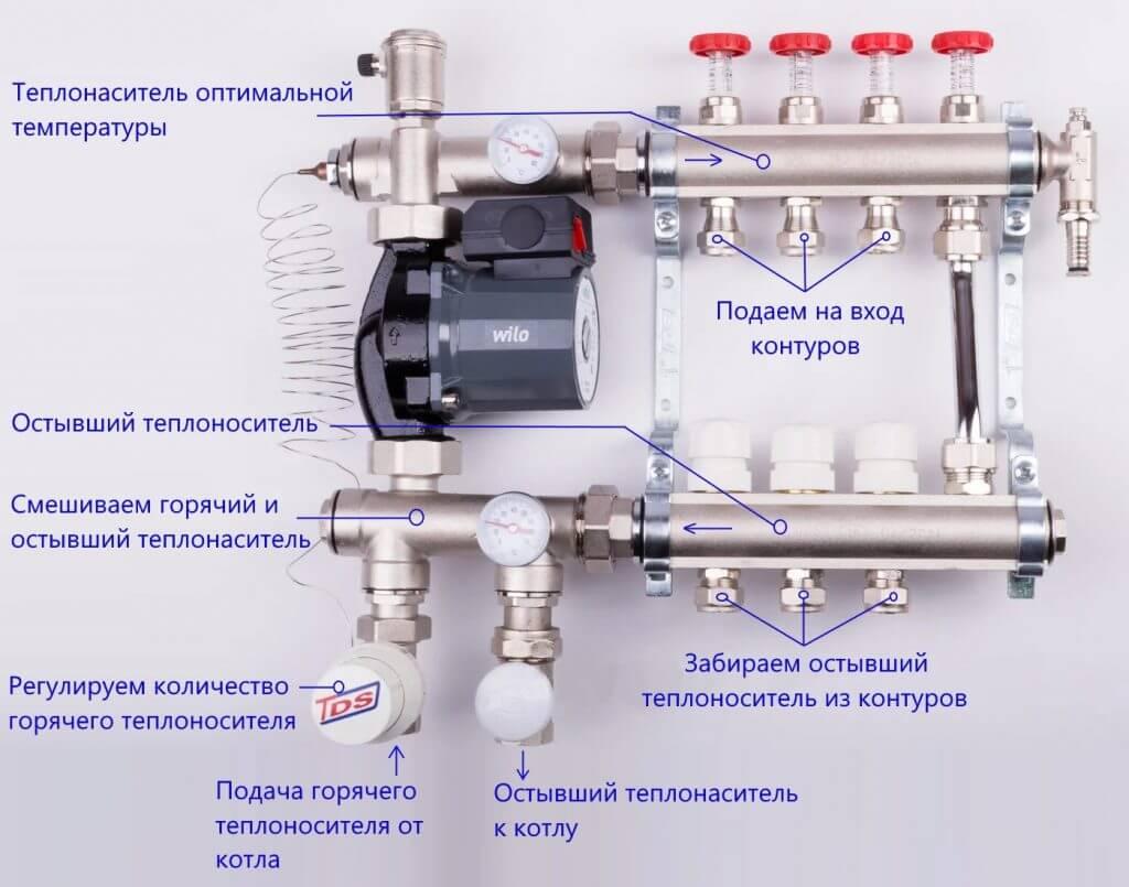 Принцип работы водяного теплого пола