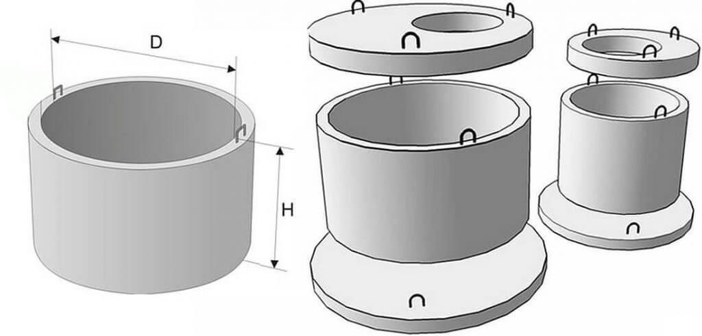 Конструкция колодца из железобетонных колец