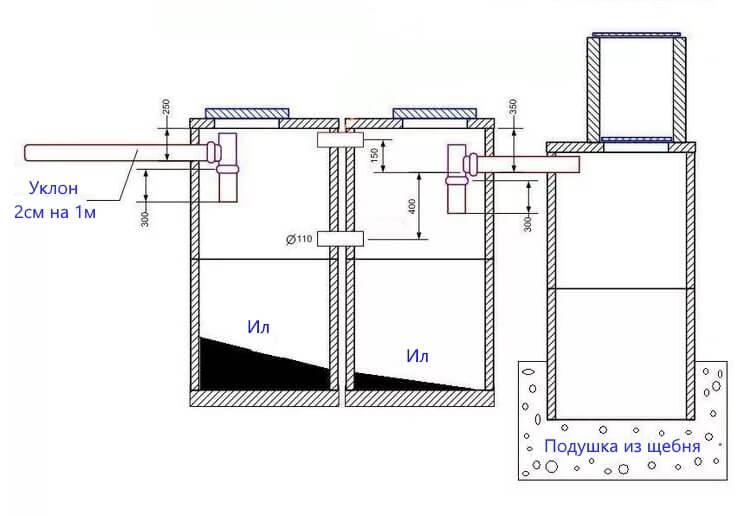 Конструкция канализации для частного дома