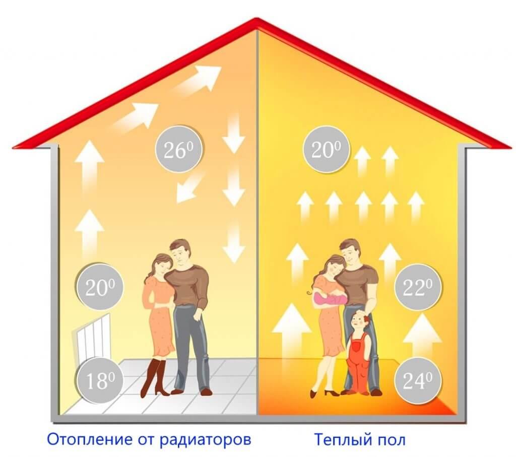 Распределение тепла от радиаторов и теплого пола