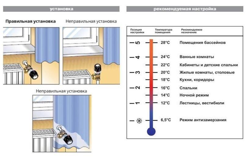 Режимы терморегулятора для радиатора
