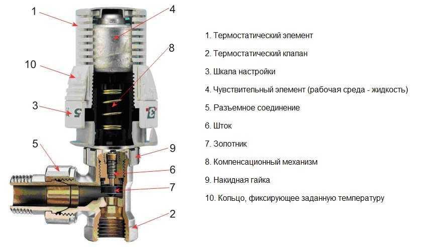 Устройство термоголовки для батарей отопления